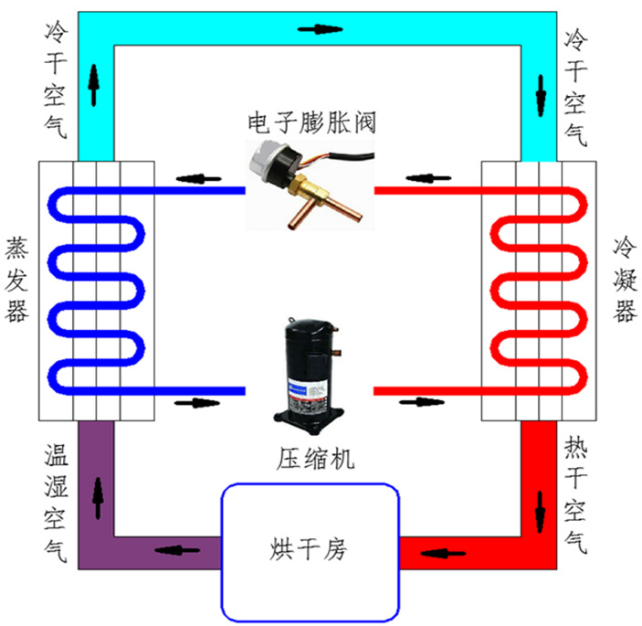 热泵污泥低温烘干机厂家